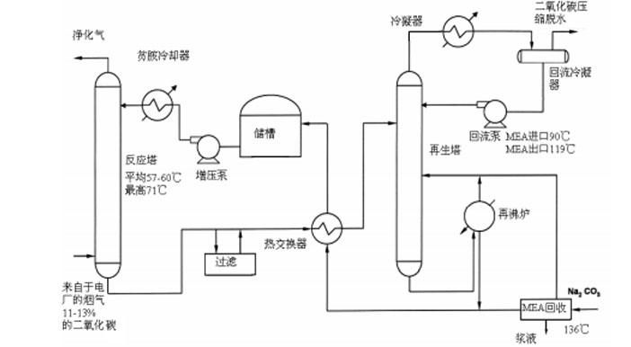 燃煤电厂 CO2 捕集技术路线主要可分为:燃烧后脱碳( post-combustion)、燃烧前脱碳( pre-combustion)、富氧燃烧技术( oxyfuel)以及化学链燃烧技术( CLC)。以低温甲醇洗、 Selexol/NHD 为代表的物理吸收比较适用于燃煤电厂燃烧前脱碳系统,以乙醇胺( MEA)为代表的化学吸收法比较适用于燃煤电厂燃烧后脱碳系统。燃煤电站锅炉 MEA 法是目前最成熟、应用最广的烟气 CO2捕集技术,其主要原理在于乙醇胺作为吸收剂,在吸收塔内,经雾化的吸收剂浆液与从底部进入的被